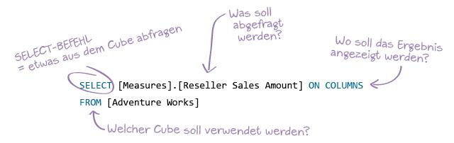 Die erste einfache MDX-Abfrage des MDX-Tutorials. SELECT bedeutet: Etwas aus dem Cube abfragen.