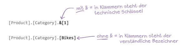 Beispiel: MDX-Attribute mit und ohne und-Symbol.