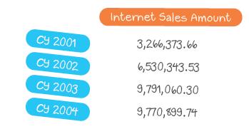 Ergebnis der MDX-Abfrage: Internet-Umsatz für die Jahre 2001 bis 2004