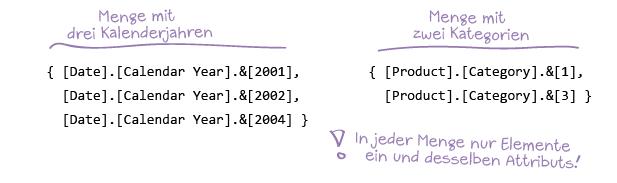 Zwei Beispiele für MDX-Sets. Links: eine Menge mit drei Kalenderjahren, rechts: eine Menge mit zwei Kategorien.