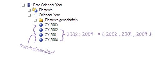 Beachte die Reihenfolge der Elemente eines Attributs, falls du ein MDX-Set mit dem Doppelpunkt erzeugst.