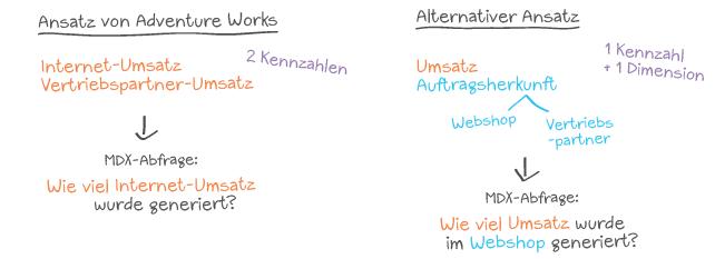 """Zwei verschiedene Methoden um den Internetumsatz abzufragen. Links: mit Hilfe zwei verschiedener Kennzahlen, Rechts: nur eine Kennzahl, aber zudem eine Dimension """"Auftragsherkunft"""""""