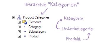 Beispiel für eine Hierarchie: Ein Produkt gehört in eine Unterkategorie, die wiederum in eine Kategorie gehört.