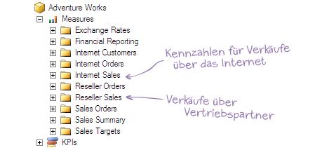 In der MDX Einführung verwenden wir hauptsächlich Internet Sales und Reseller Sales - auf deutsch: Internet Verkäufe und Verkäufe über Vertriebspartner